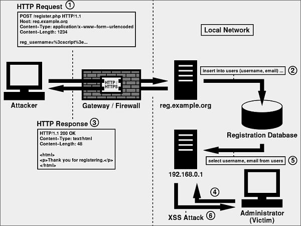 XSS Can Penetrate Firewalls